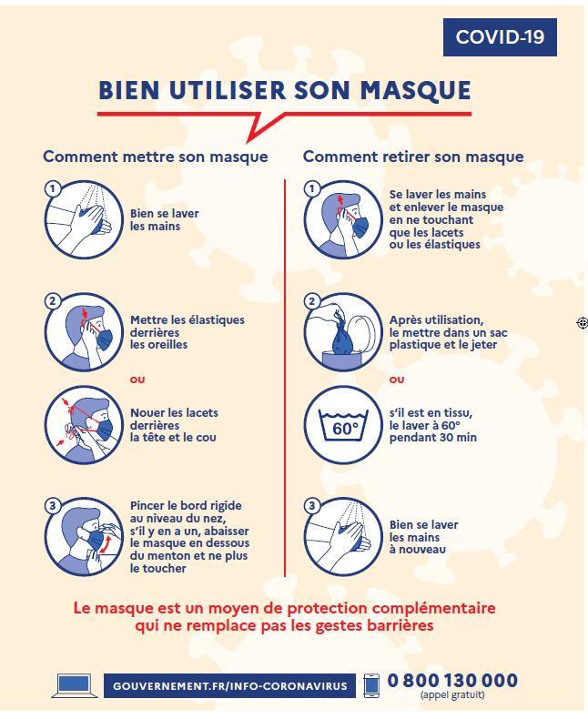 Utilisation masque