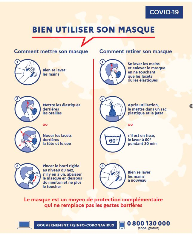Consigne utilisation masque